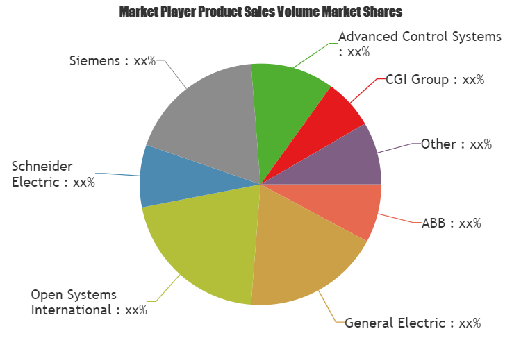 Outage Management Systems Market Comprehensive Study