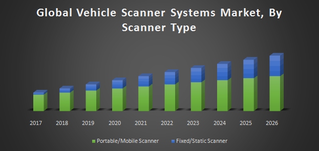 Global Vehicle Scanner System Market Industry Analysis And Forecast 2018 2026 By Technology Structure Component Scanner Type Application And Region Marketing Technology Investing