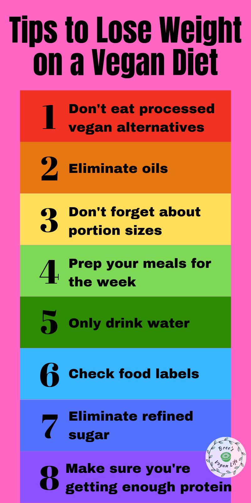 Photo of Wie man auf einer veganen Diät abnimmt | Brees veganes Leben