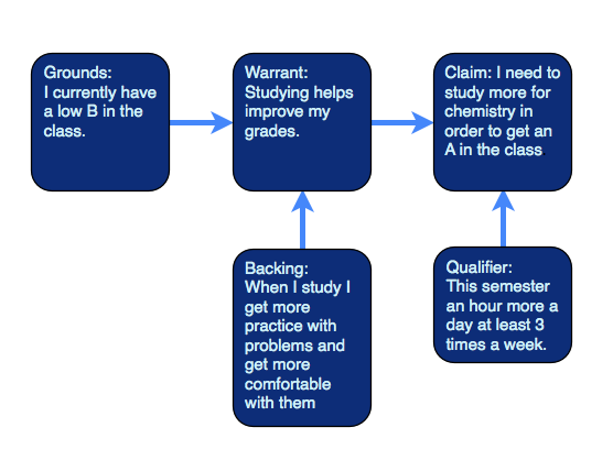 The Toulmin Model Of Argument Chart Argumentative Writing Essay Topic Example