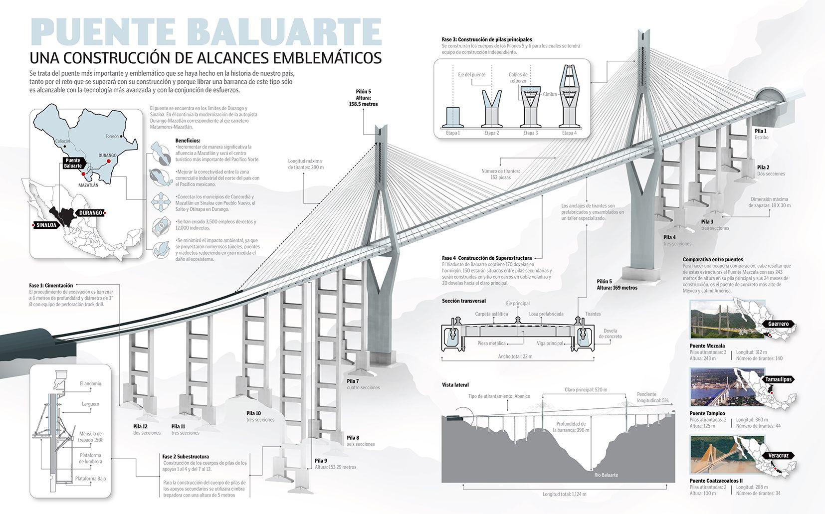 Baluarte Bridge In 2019 Puentes Bridge Cambio De Imagen De