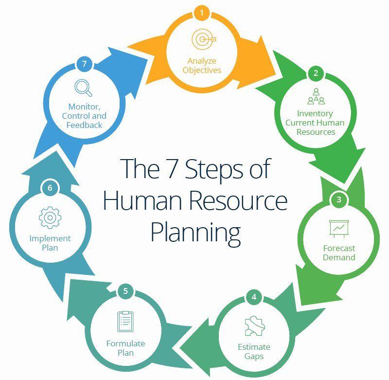 Human Resources Strategic Plan Template Luxury Human