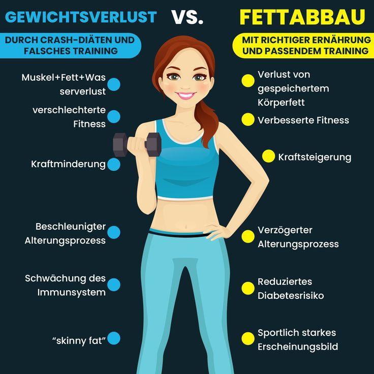 Gewichtsverlust vs. Fettabbau