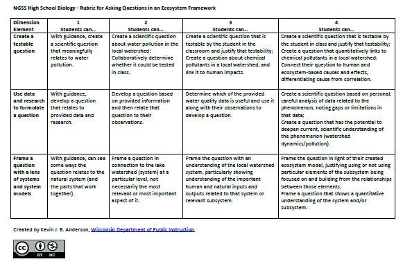 Wisconsin Science And Stem Education Part 2 Creating Rubrics For Performance Tasks Aligned To Ngss Performance Tasks Rubrics Ngss