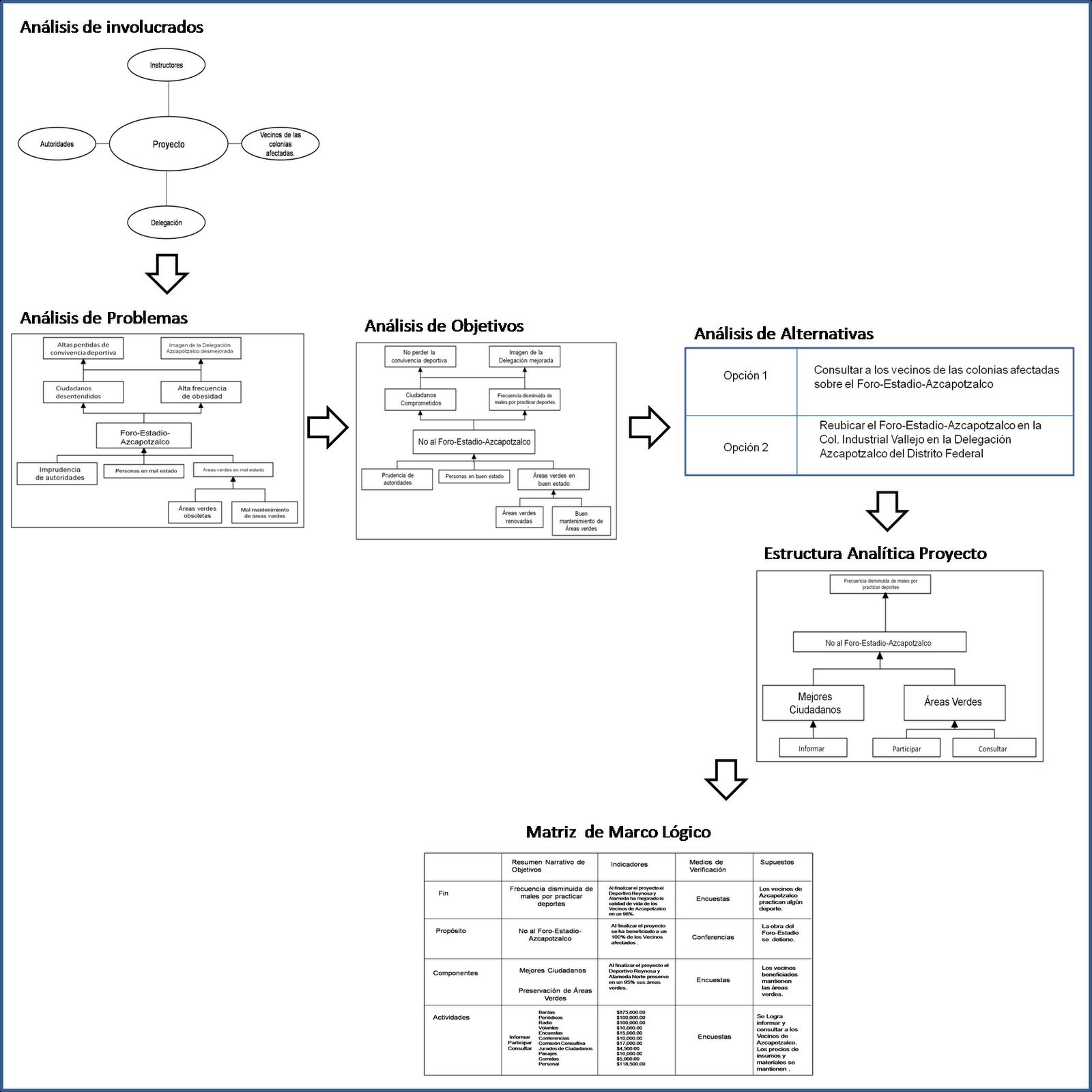 marco logico analisis de involucrados - Buscar con Google ...