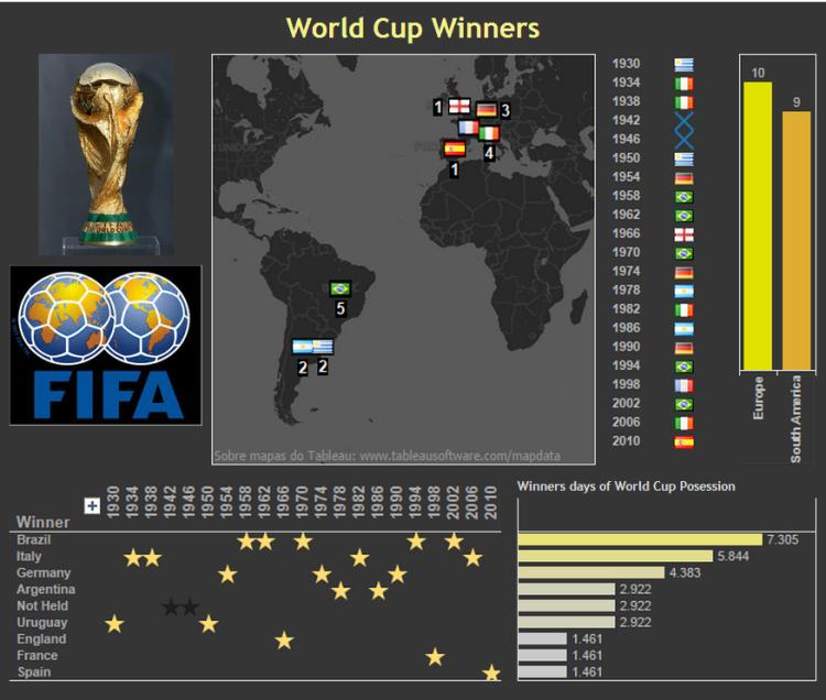 Interactive Inspiration 72 Visualoop World Cup Winners Interactive Fifa World Cup