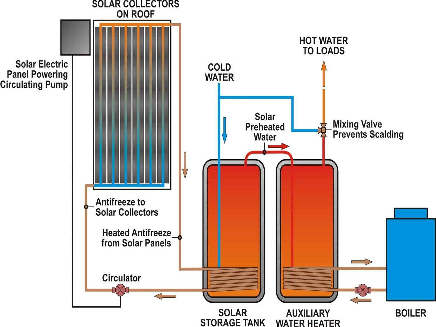 Domestic Solar Hot Water Diagram Water Heating Solar
