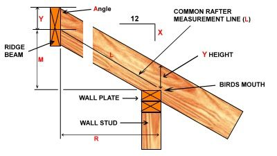 Roof Pitch Calculator Roof Framing Roof Trusses Framing Construction