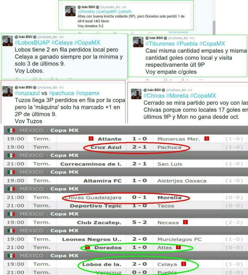 Hay más o menos...  #CopaMX