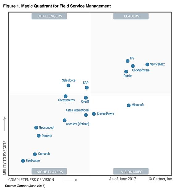 Gartner Chart Management Business Intelligence Adobe Indesign Cs6