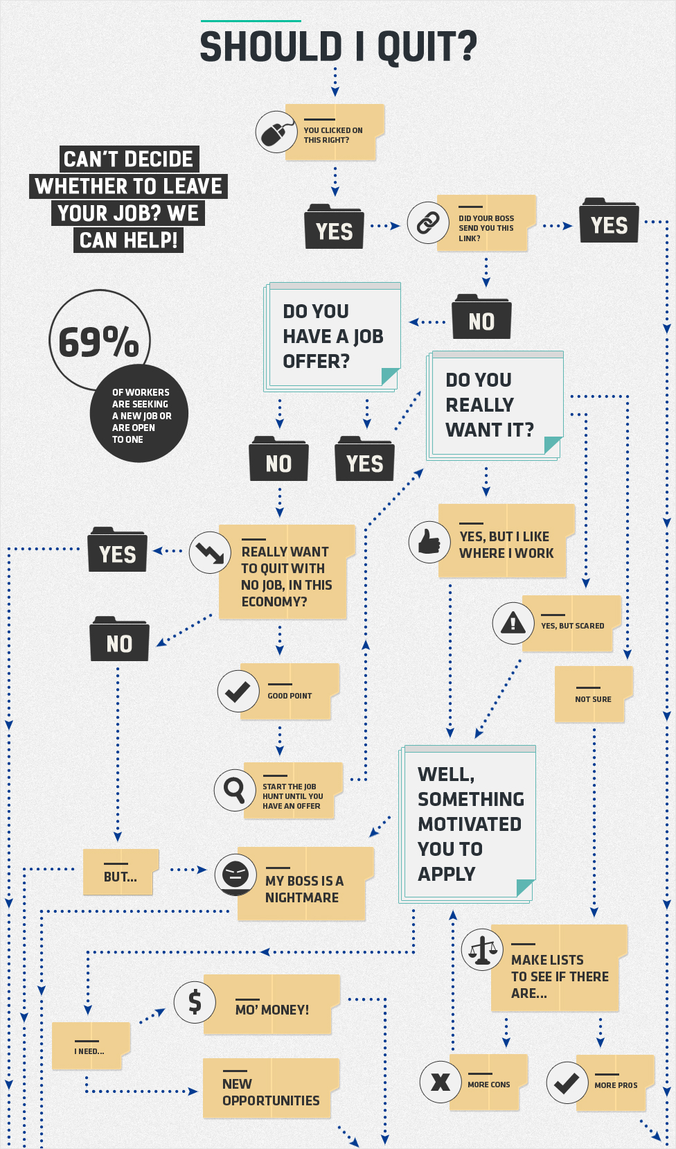 21 Creative Flowchart Examples For Making Important Life Decisions Flow Chart Flow Chart Infographic Chart Infographic