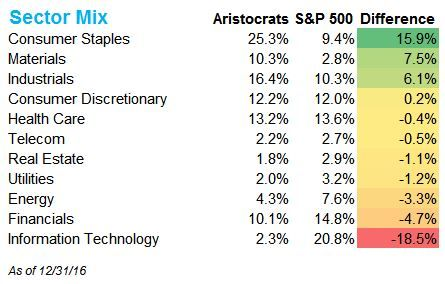 See data on all dividend stocks in the SP 500 2017 Dividend