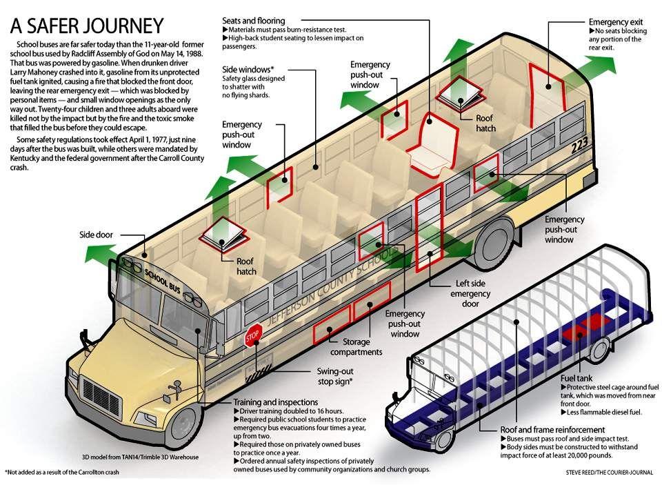 Carrollton bus crash graphic safety improvements to