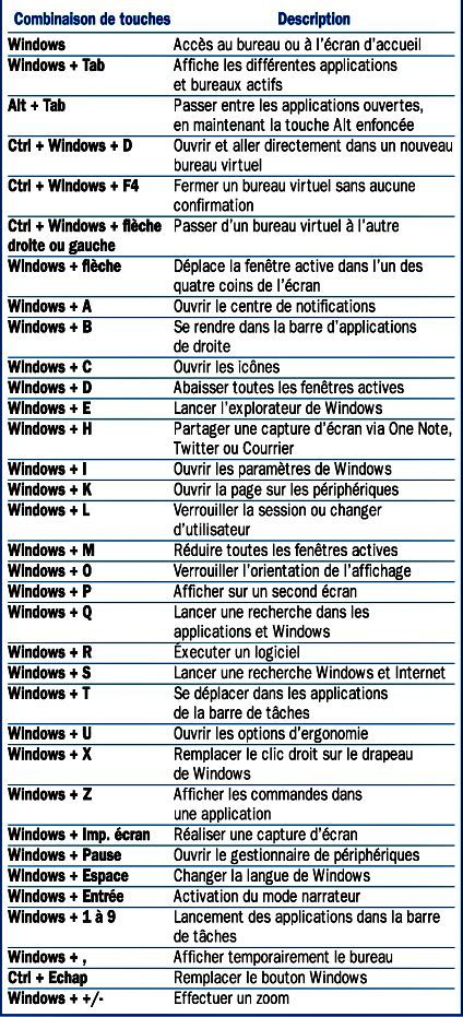 Les raccourcis clavier du bureau de Windows 10 Keyboard