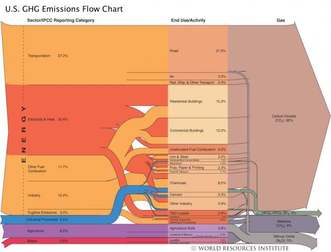 US Greenhouse Gas Emissions Flow Chart Energy clean and - waterfall chart