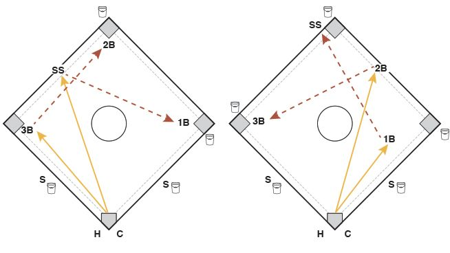 Softball Training Diagram Wiring Library