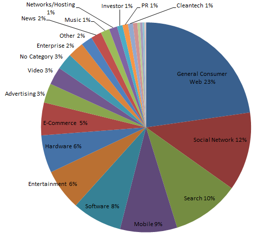 storytelling with data: death to pie charts