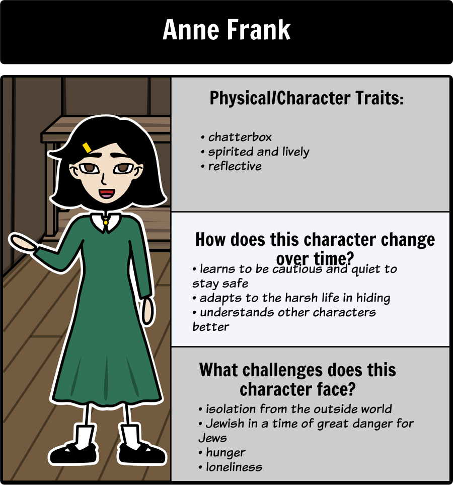 essay about diary of anne frank Focusing on this diary written be anne frank, it posses a picture of endurance as her strong human spirit, through the revulsion of holocaust some of the quotes.