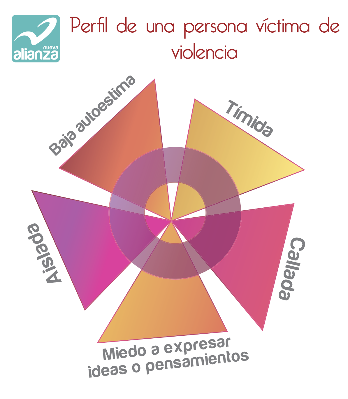 Perfil de una persona víctima de la violencia