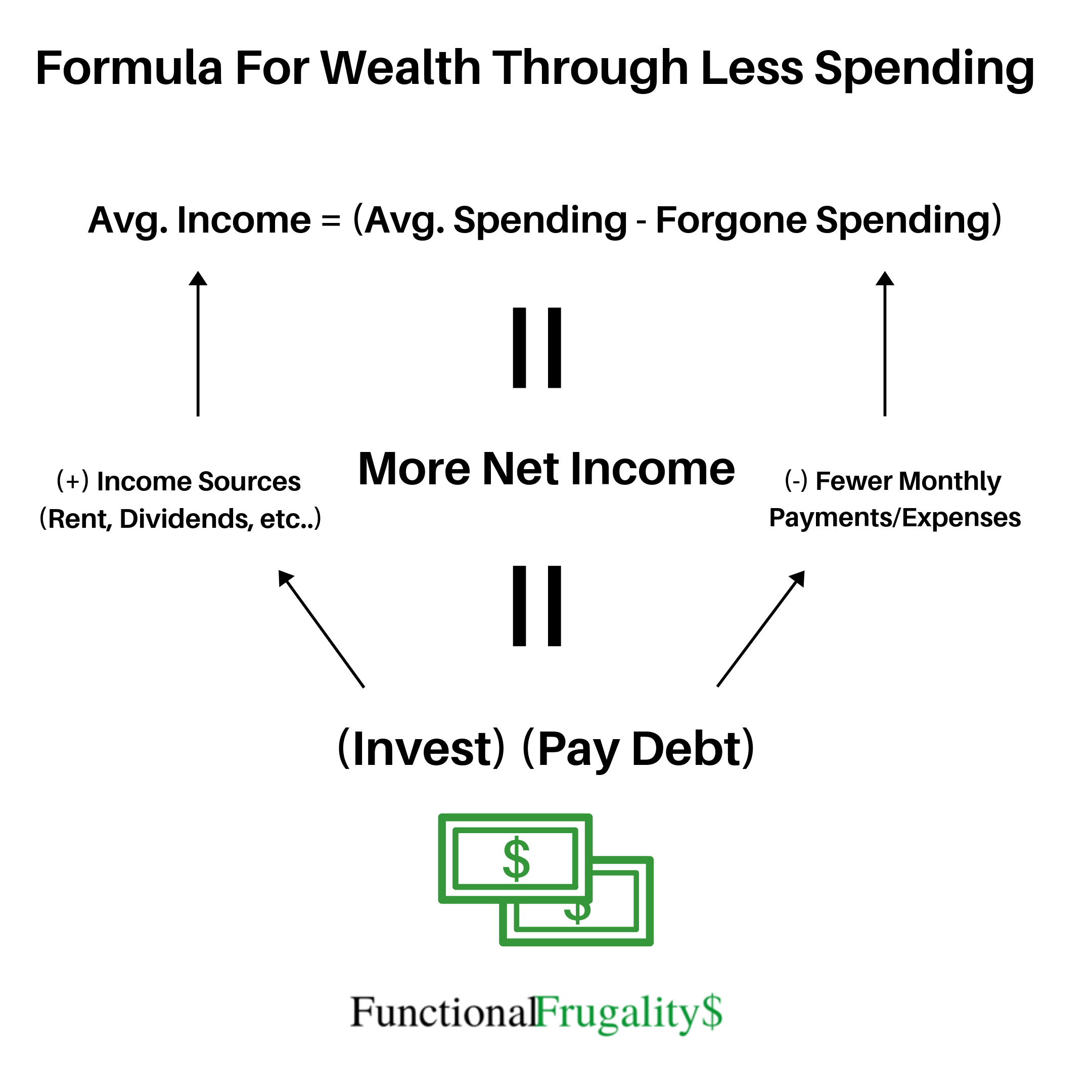 The Impact of Saved Money Investing, Pay debt, What