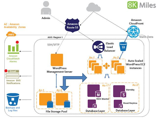 Architecting An Highly Scalable And Available Wordpress In Aws Aws Architecture Diagram Service Blueprint Data Architecture