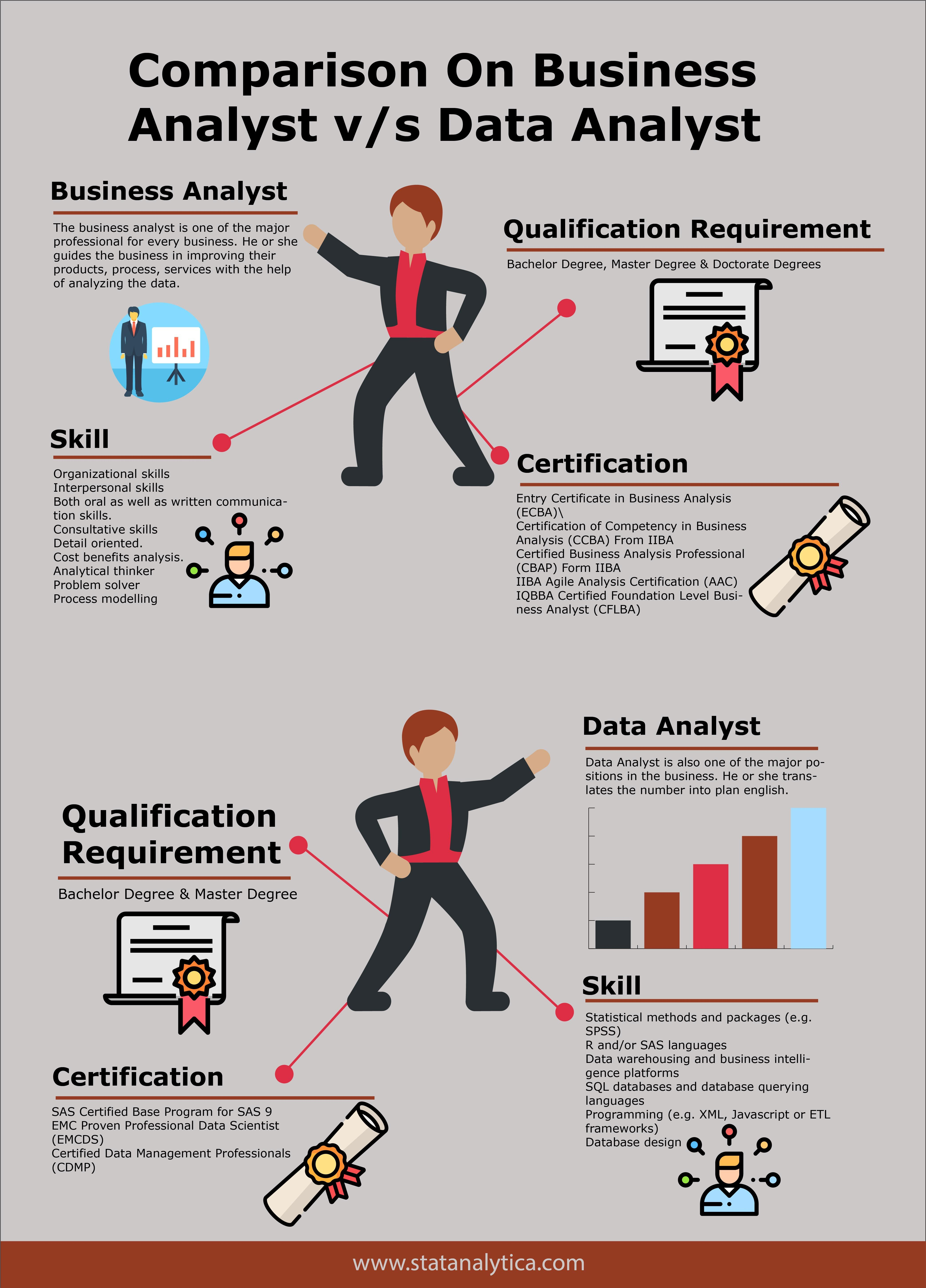 Best Comparison On Business Analyst V S Data Analyst With Images