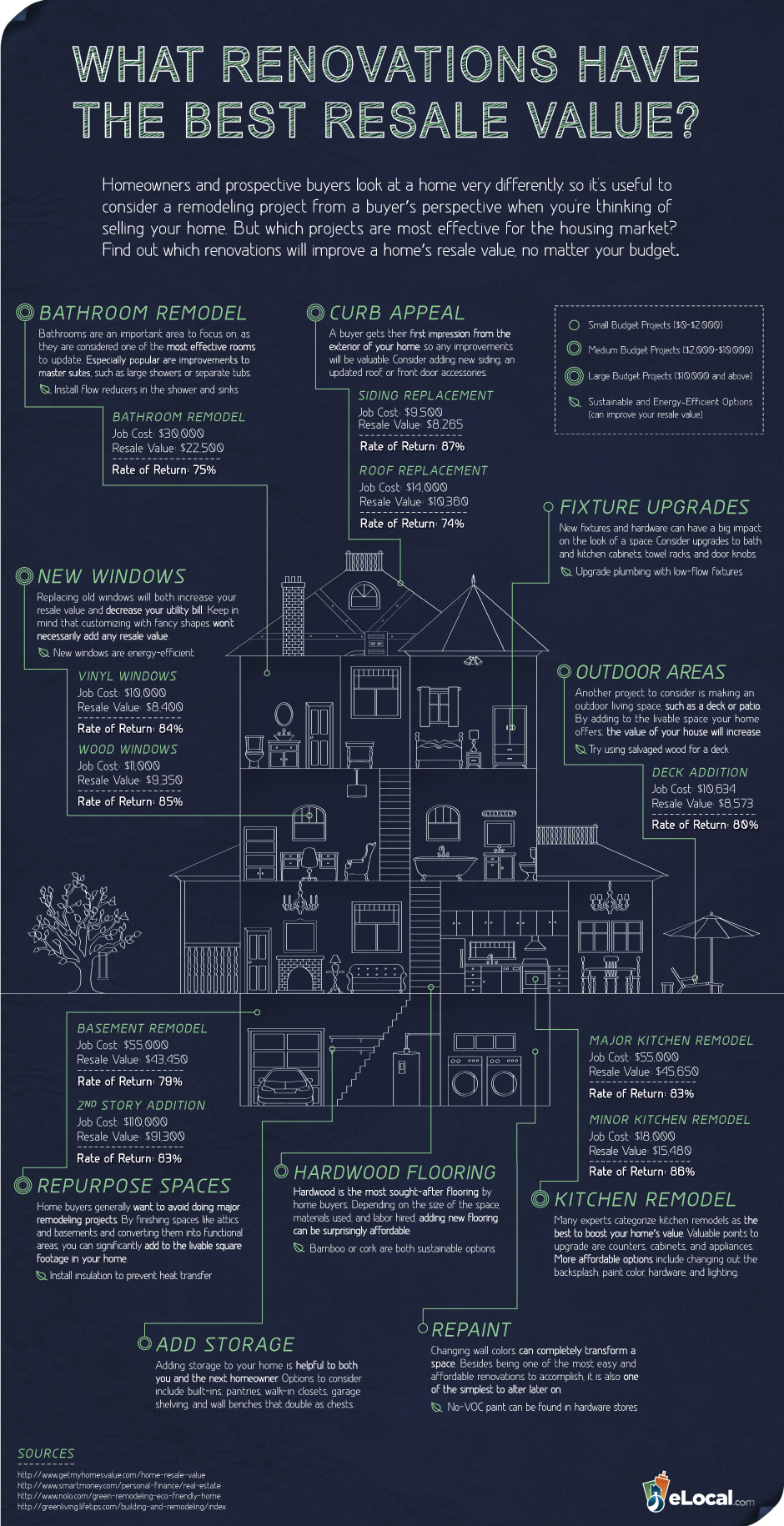 What Renovations Have The Best Re Value Check Some Of Them Out Here
