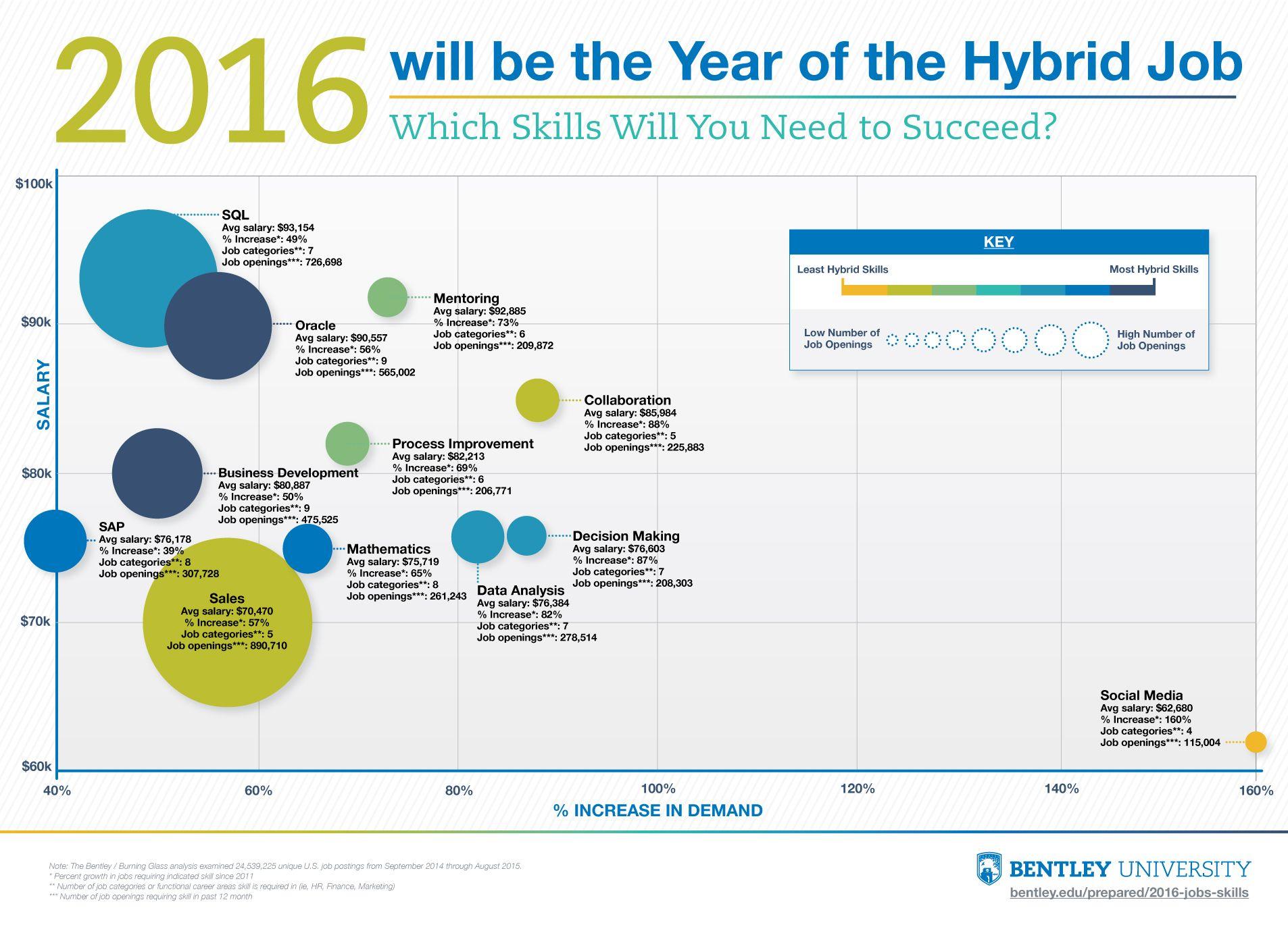 Year Of The Hybrid Job
