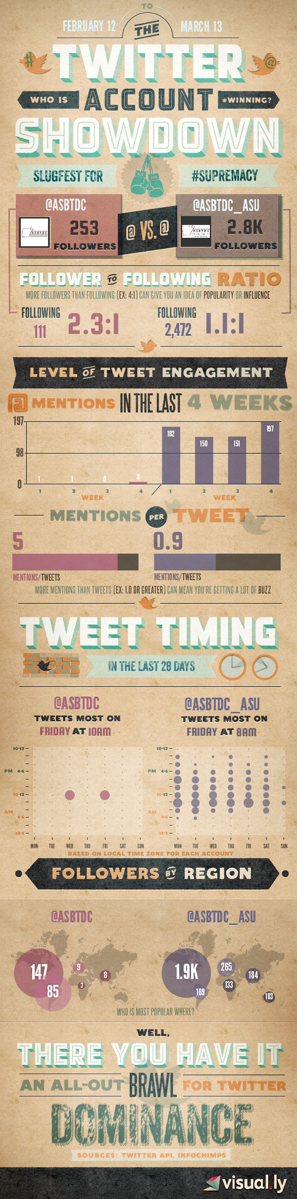 Made my own Infographics thanks to visual.ly to compare our office Twitter to our state office...is good to the the King!