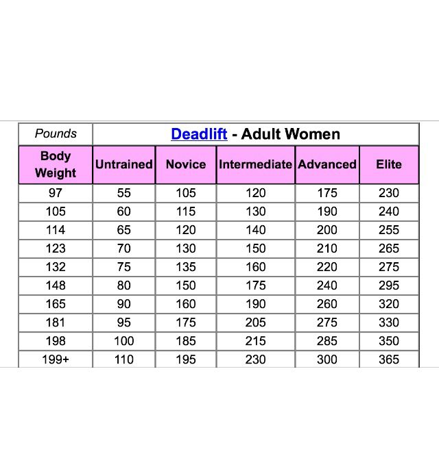 Recommended Deadlift Weight For Women Bench Press Bench Press Workout Deadlift