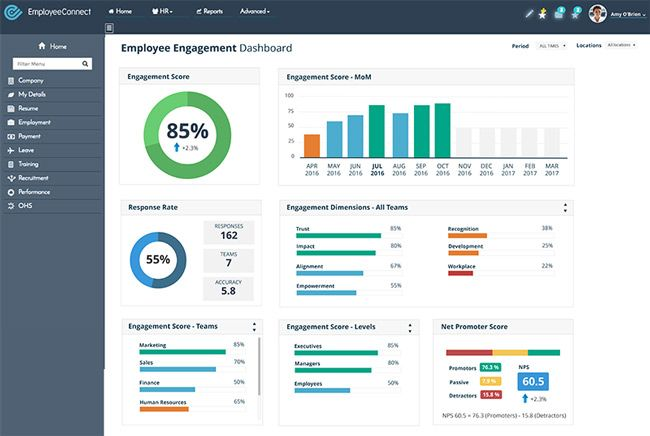 Employee Engagement Dashboard  Employeeconnect Hrms  Hr Articles