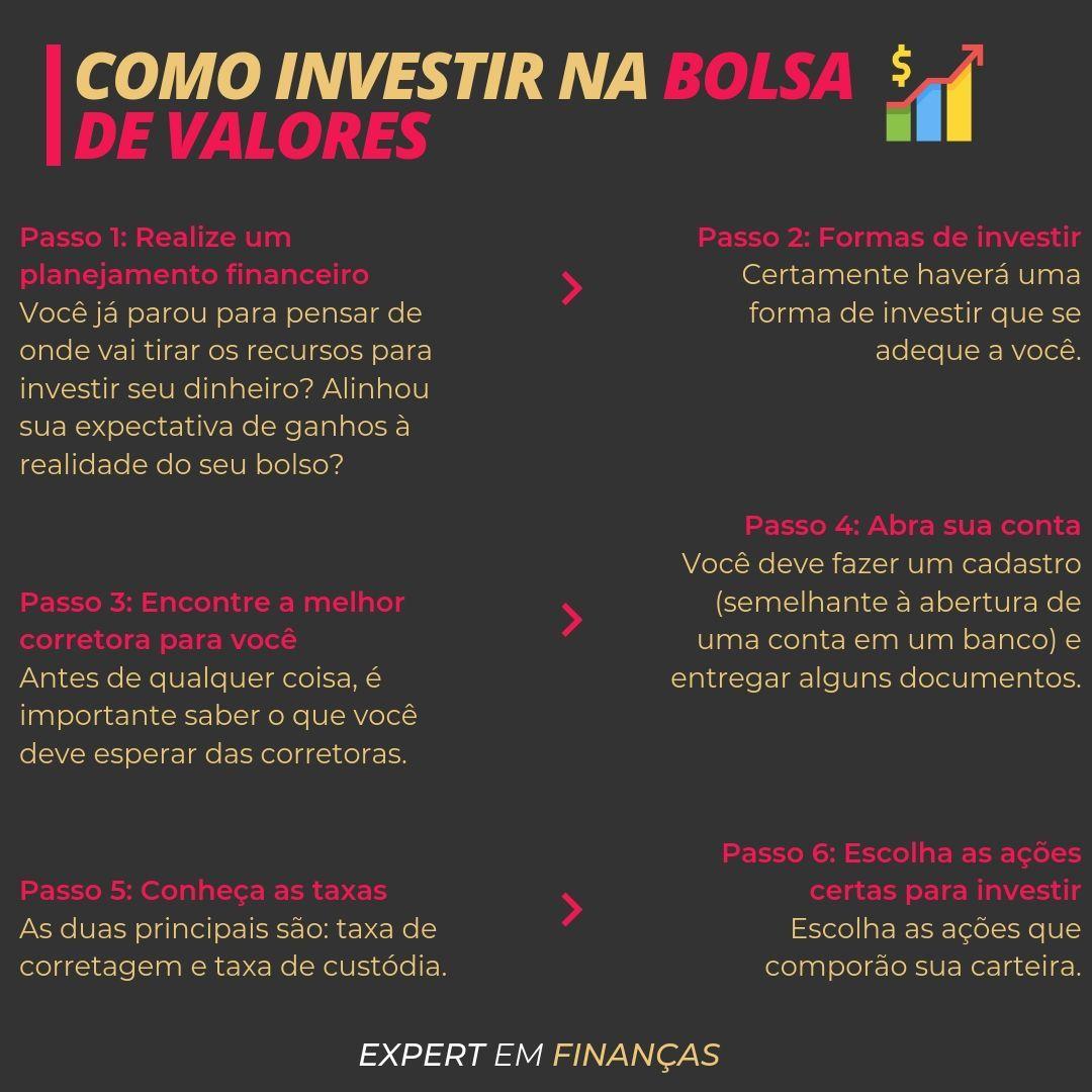 Como começar a investir na Bolsa de Valores: passo a passo