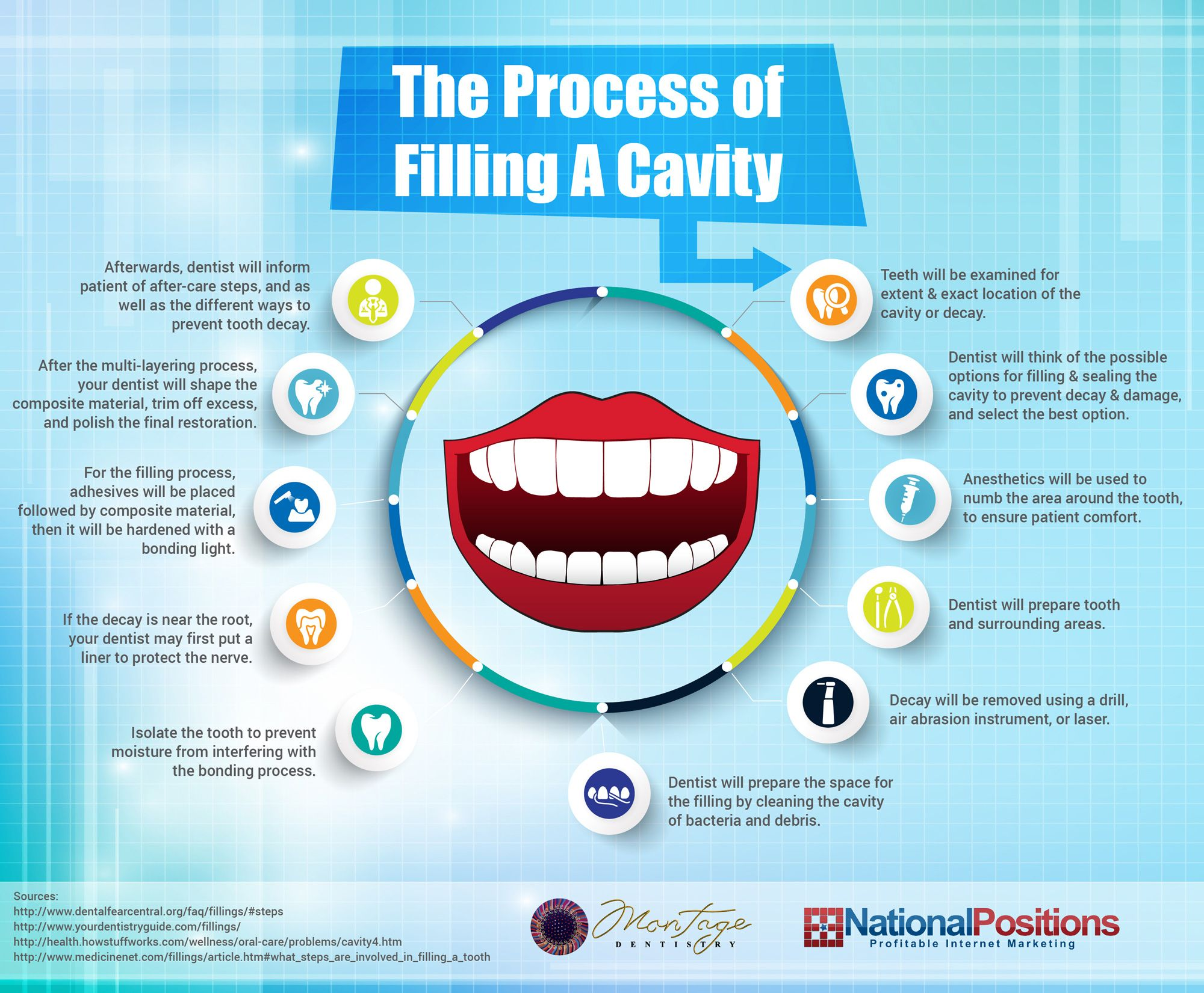 If you want to learn more about the process of filling a
