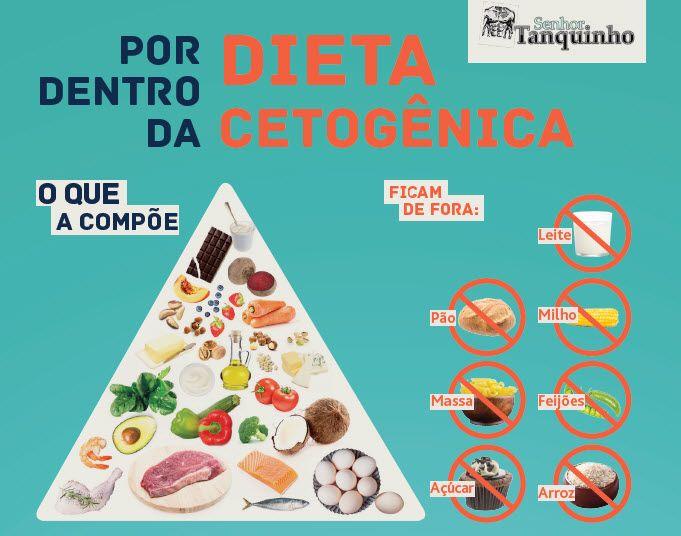 Descubra Como Emagrecer Com Saude Com A Dieta Cetogenica Dieta Cetogenica Dieta Dieta Cetogenica Receitas