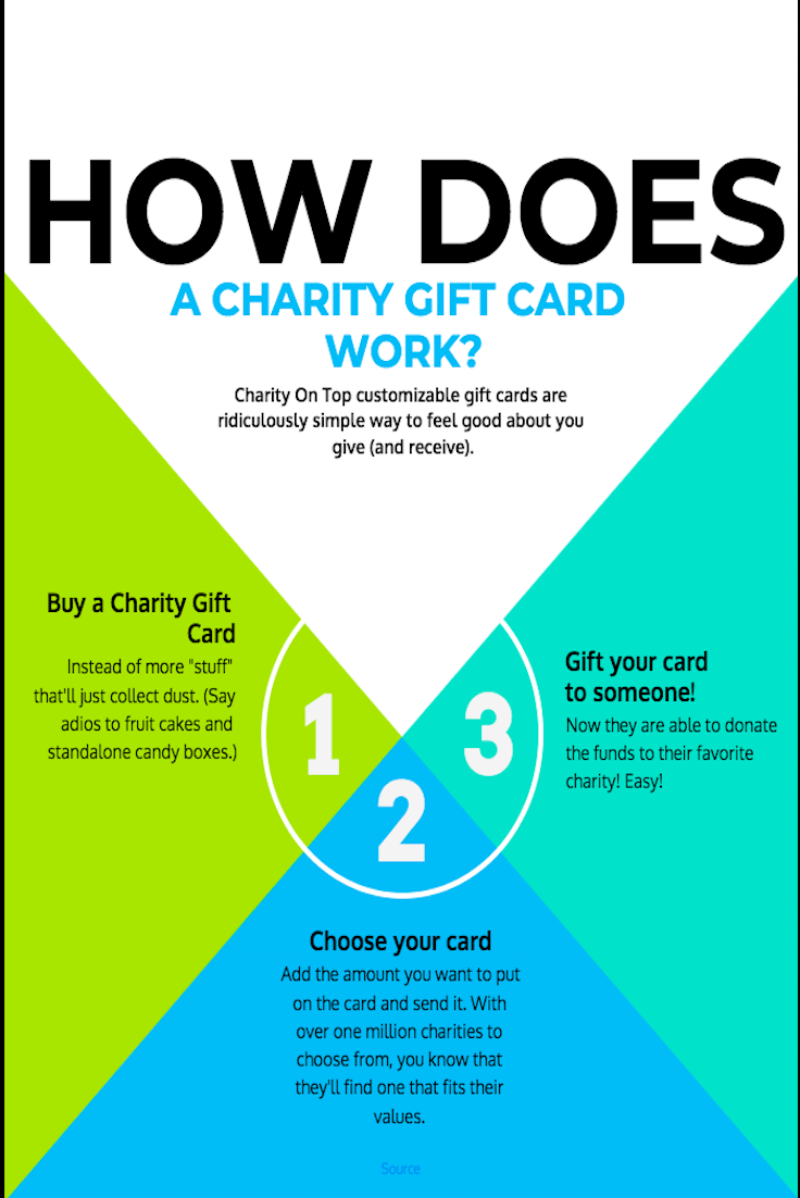 Charity On Top creates unique and custom gift cards for both ...