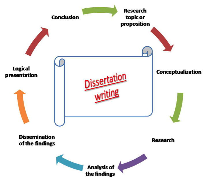 Thesi Finding Dissertation Writing Service And Analysis