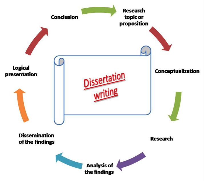 dissertation for phd | dissertation | pinterest, Presentation templates