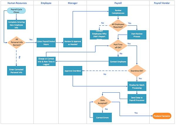 A Process Flow Chart Template  Project Management Business