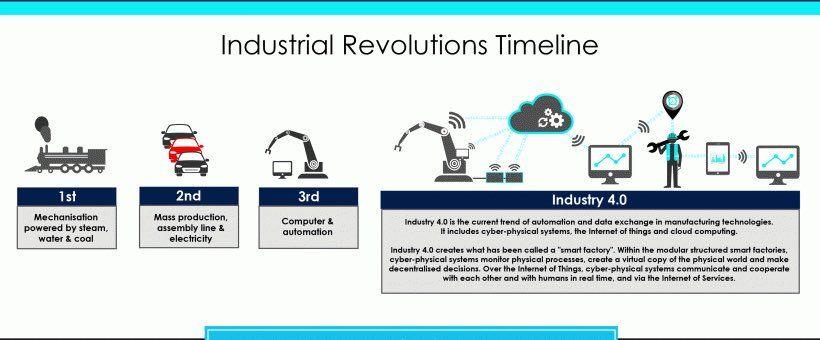 The Industrial Revolutions Timeline    redspireuk crm-blog - copy business blueprint for manufacturing