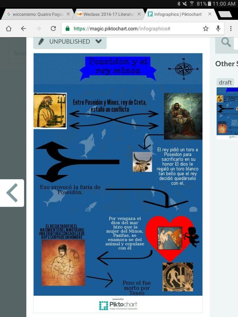 infografia de Poseidón | escuela | Pinterest | Infografia, Escuela y ...