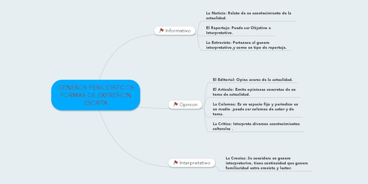 Publicar Mapa Mental por JUDITH TINOCO. Cree sus propios mapas mentales de colaboración de forma gratuita en www.mindmeister.com