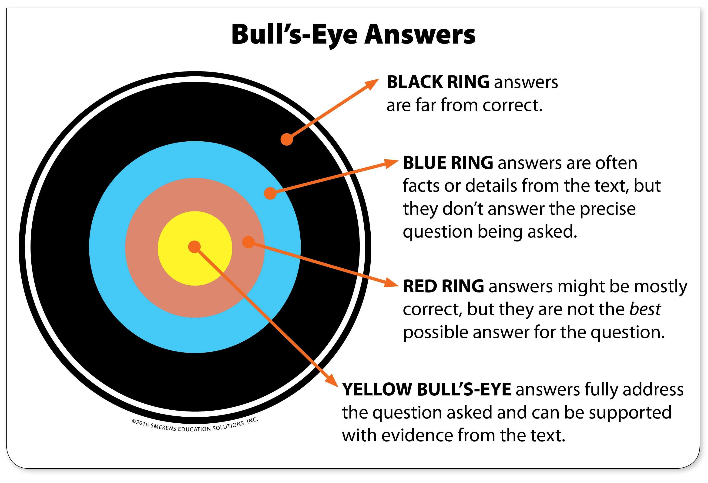 Multiple Choice Test Prep Strategy Bull S Eye Answers