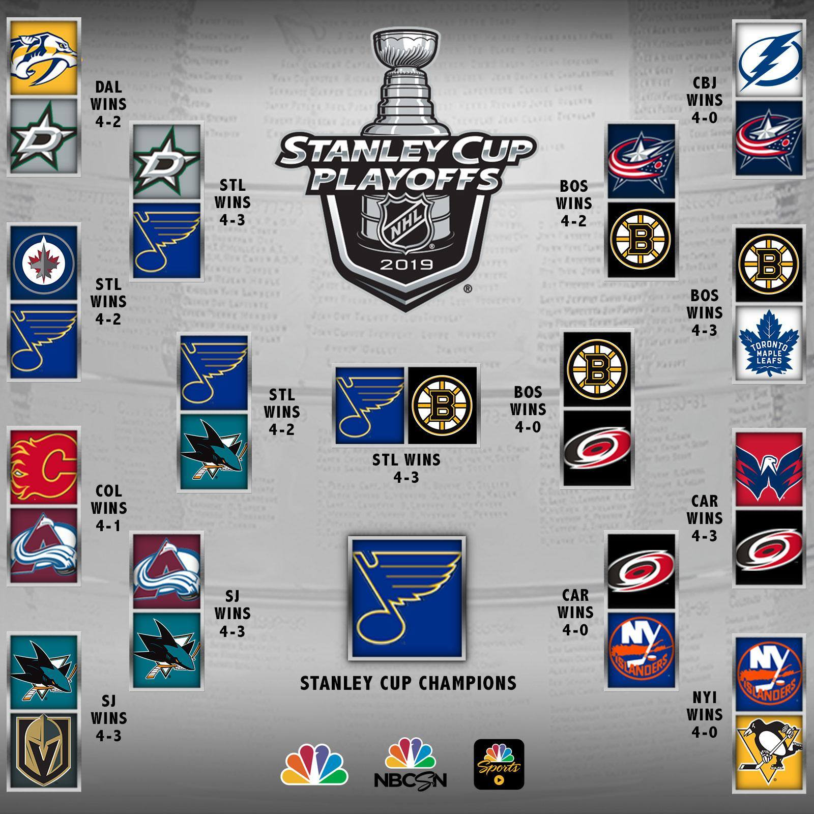 Nbc Sports 2019 Nhl Bracket 1 Complete Stanley Cup Champions Blues Nhl Red Wings Hockey