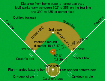 Baseball Bat Comparison #BaseballKnickers ID:2497327776