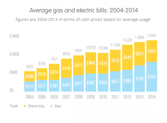 Quiz How Much Do You Know About Gas And Electricity Per Month Gas And Electricity Per Month Https Ift Tt Gas Bill One Bedroom Flat Average Electric Bill