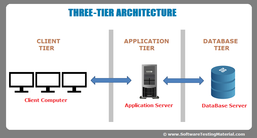 Software Architecture One Tier Two Tier Three Tier Architecture Business Data Software