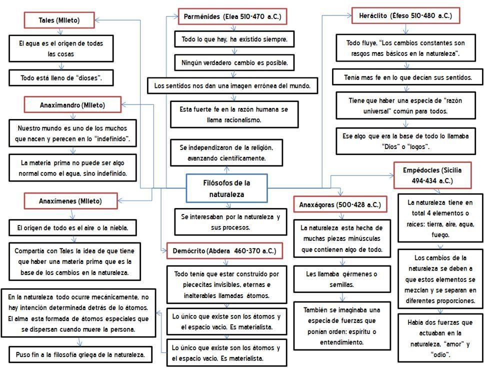 Cuadro Sinoptico Historia Argentina Buscar Con Google