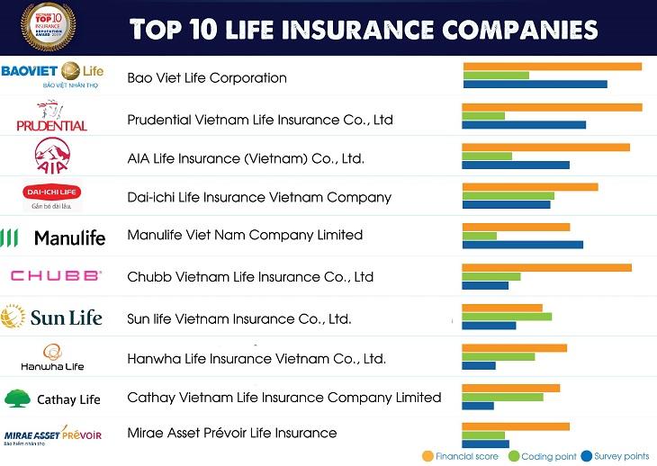 Top 10 insurance companies in Vietnam 2019 Top 10