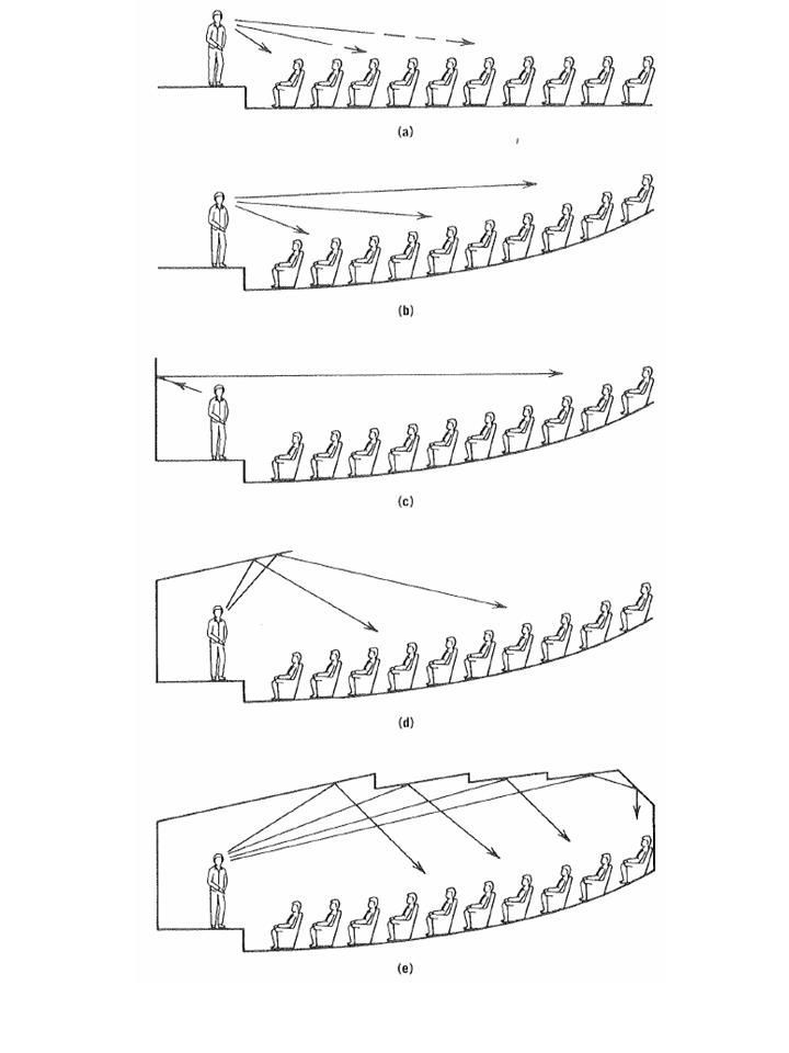 Theatre Seating Dimensions