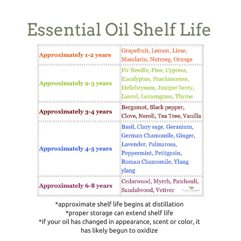 Essential Oil Shelf Life Chart Essential Oil Shelf Essential Oils Essential Oils Rosemary